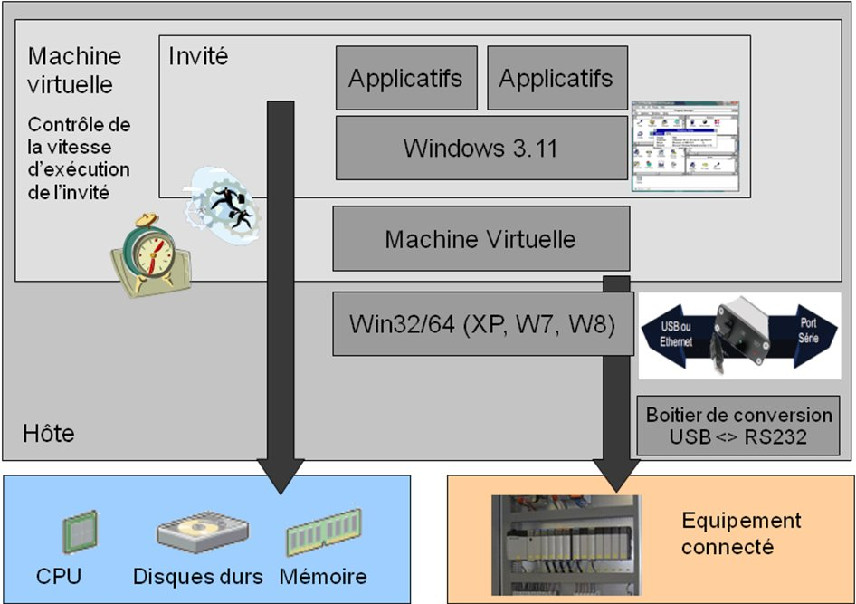 architecture virtualisation